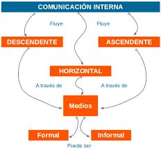 Importancia comunicacion interna en las empresas