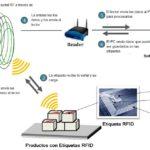 Inventarios siempre actualizados con la tecnología RFID