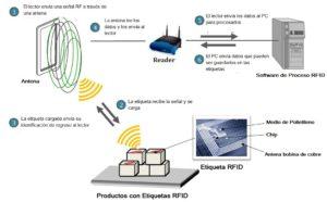 Como funciona RFID