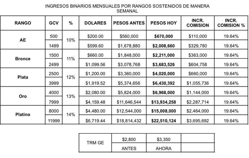 ajuste de precios y de tasa de cambio Gano Excel Colombia