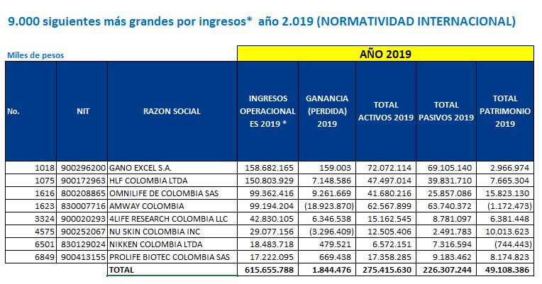 Estados financieros Gano Excel Colombia 2019